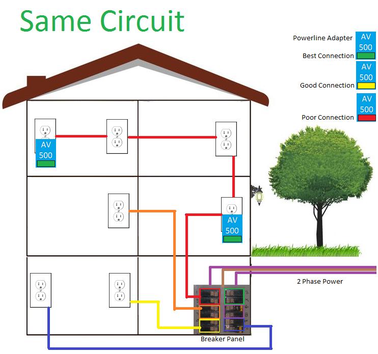 Powerline Homeplug Av Highspeed